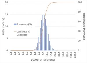 Particle Size Analysis App Note